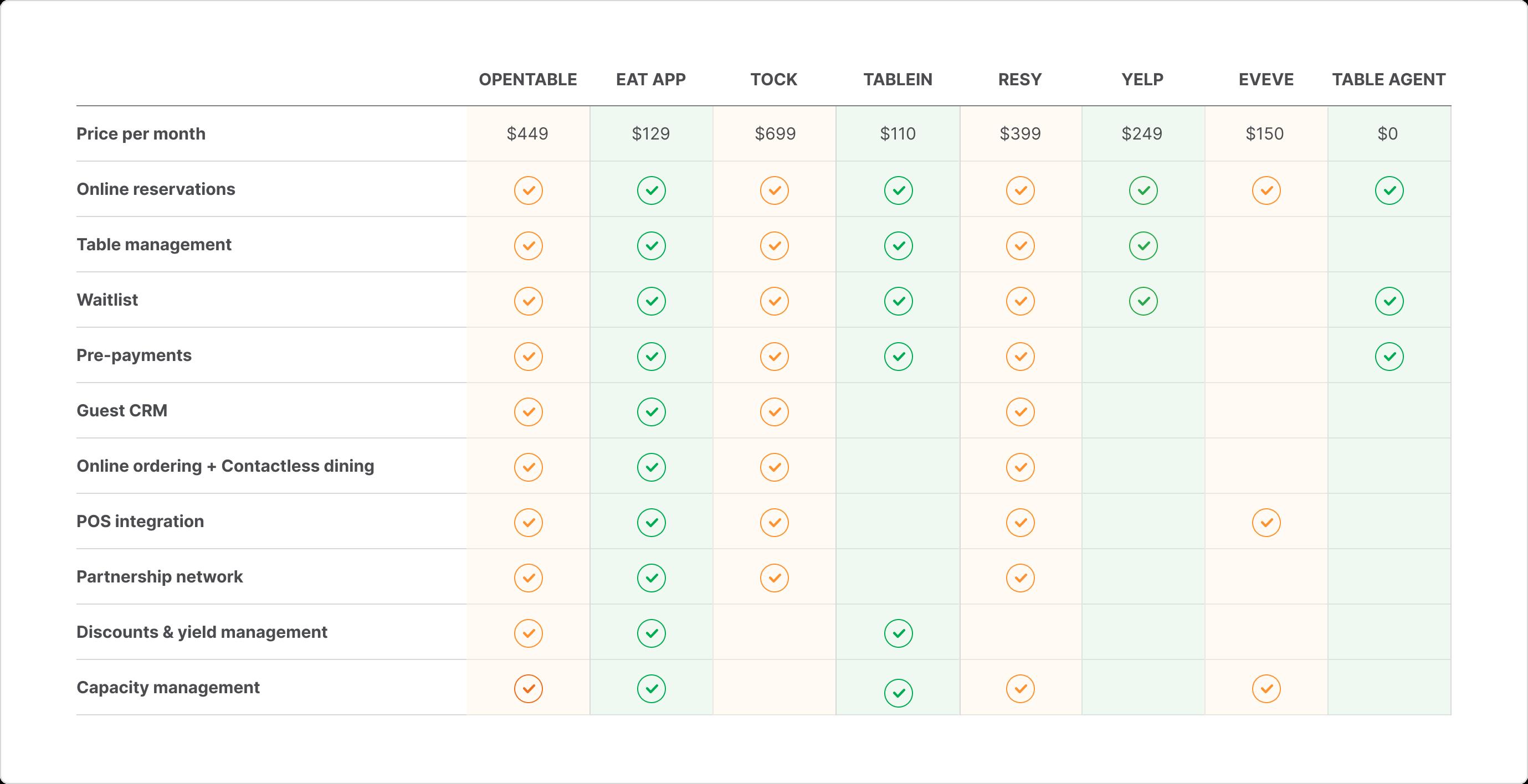 8 best opentable alternatives