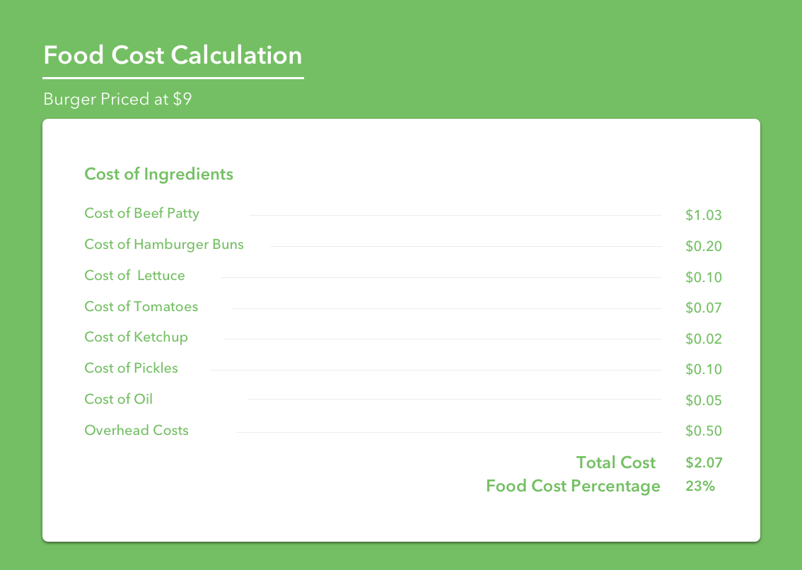 How to Calculate Food Cost Example