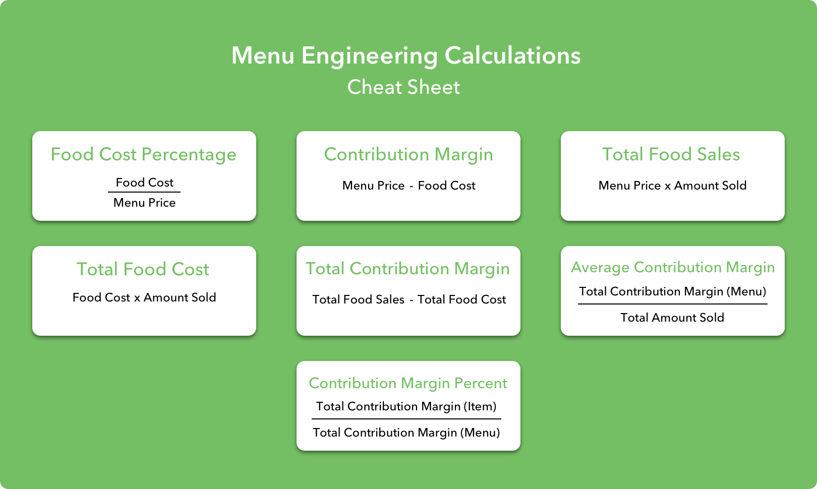 Menu Engineering Cheat Sheet