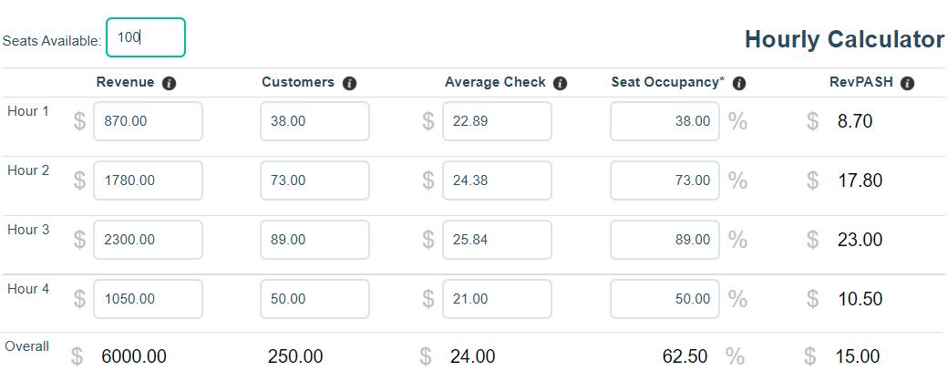 RevPASH restaurant calculate