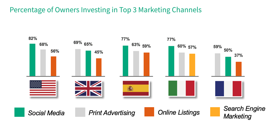Percentage of owners investing in top 3 marketing channels