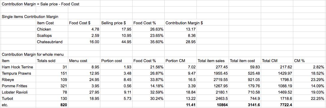 Restaurant Contribution Margin Excel Sheet
