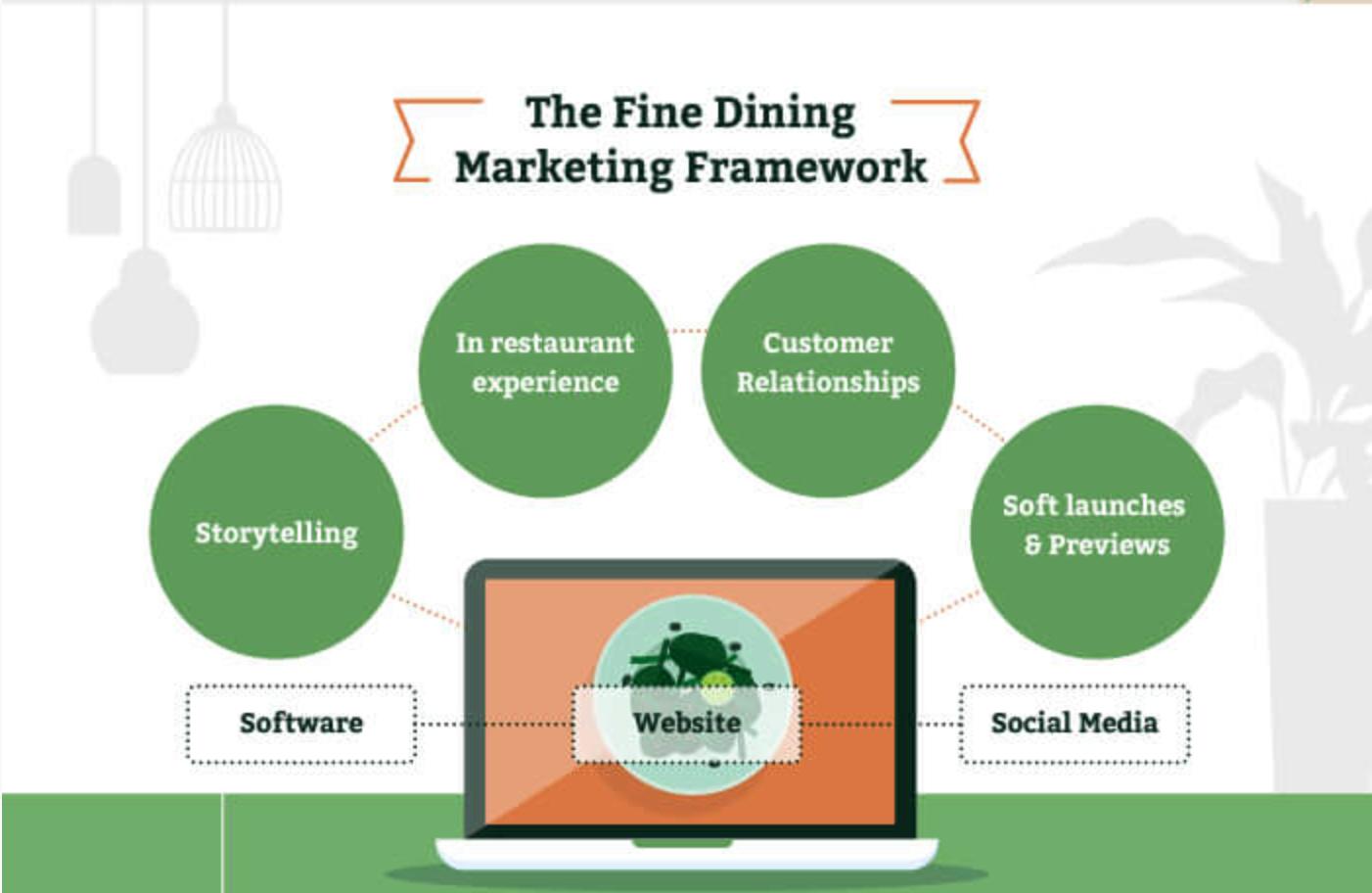 restaurant marketing framework