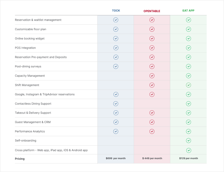Tock Vs. Opentable features