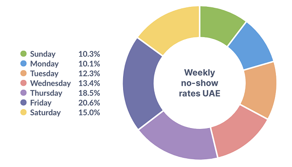 Weekly No Show Rates UAE - Eat App Data