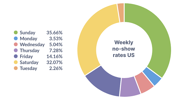 Weekly No Show Rates US - Eat App Data