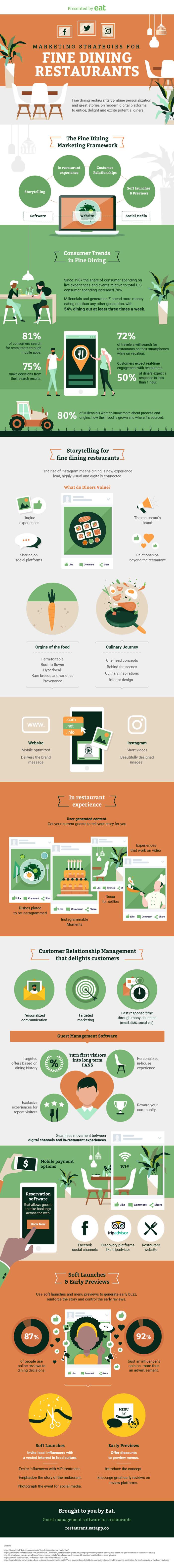 Fine Dining Restaurant Marketing Infographic