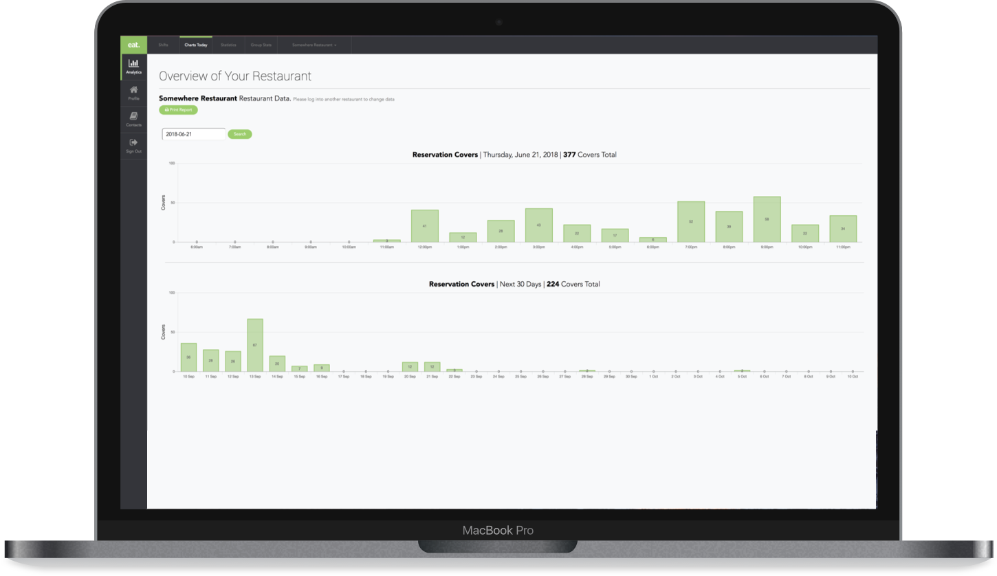 restaurant analytics dashboard
