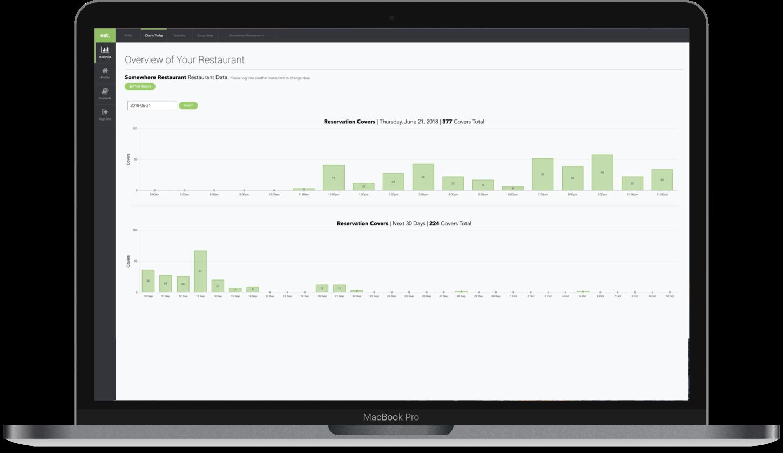 restaurant analytics dashboard