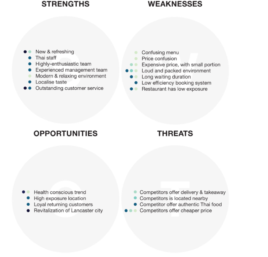 Assessing threat with SWOT analysis